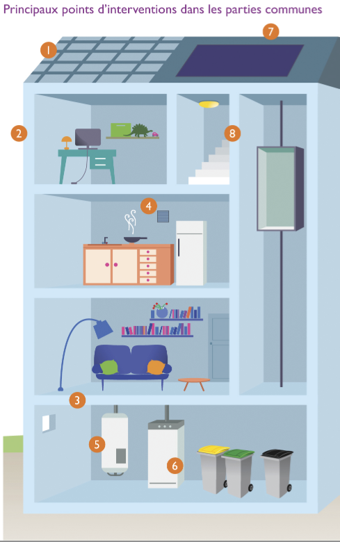 n 600 r novation nerg tique cap sur les financements. Black Bedroom Furniture Sets. Home Design Ideas