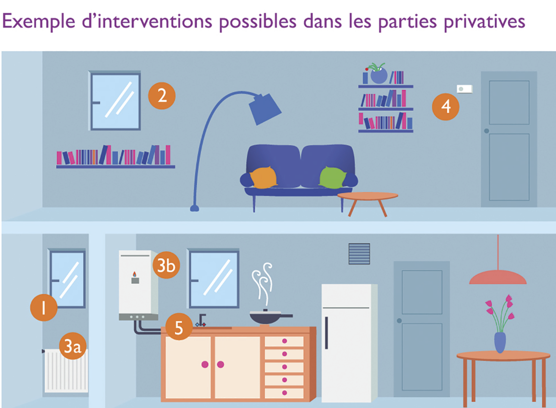 Exemples d interventions possibles dans les parties - Robinets thermostatiques programmables ...